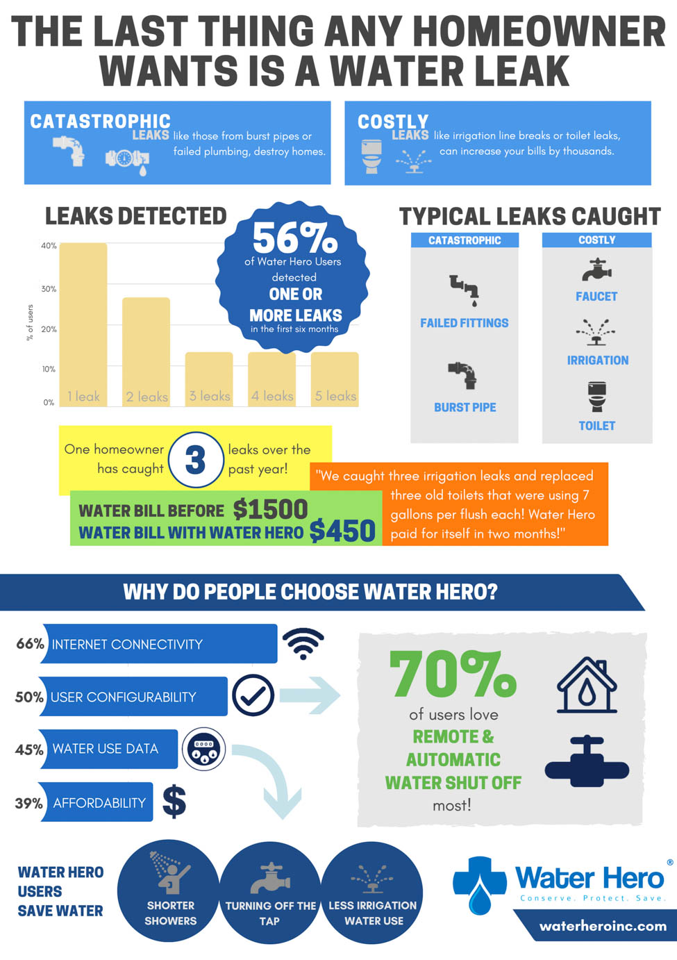 Infographic: The Last Thing Any Homeowner Wants Is a Water Leak. Courtesy: Water Hero.