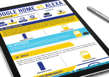 In this infographic, learn about how Google Assistant and Amazon Alexa compare. Image: Digitized House.