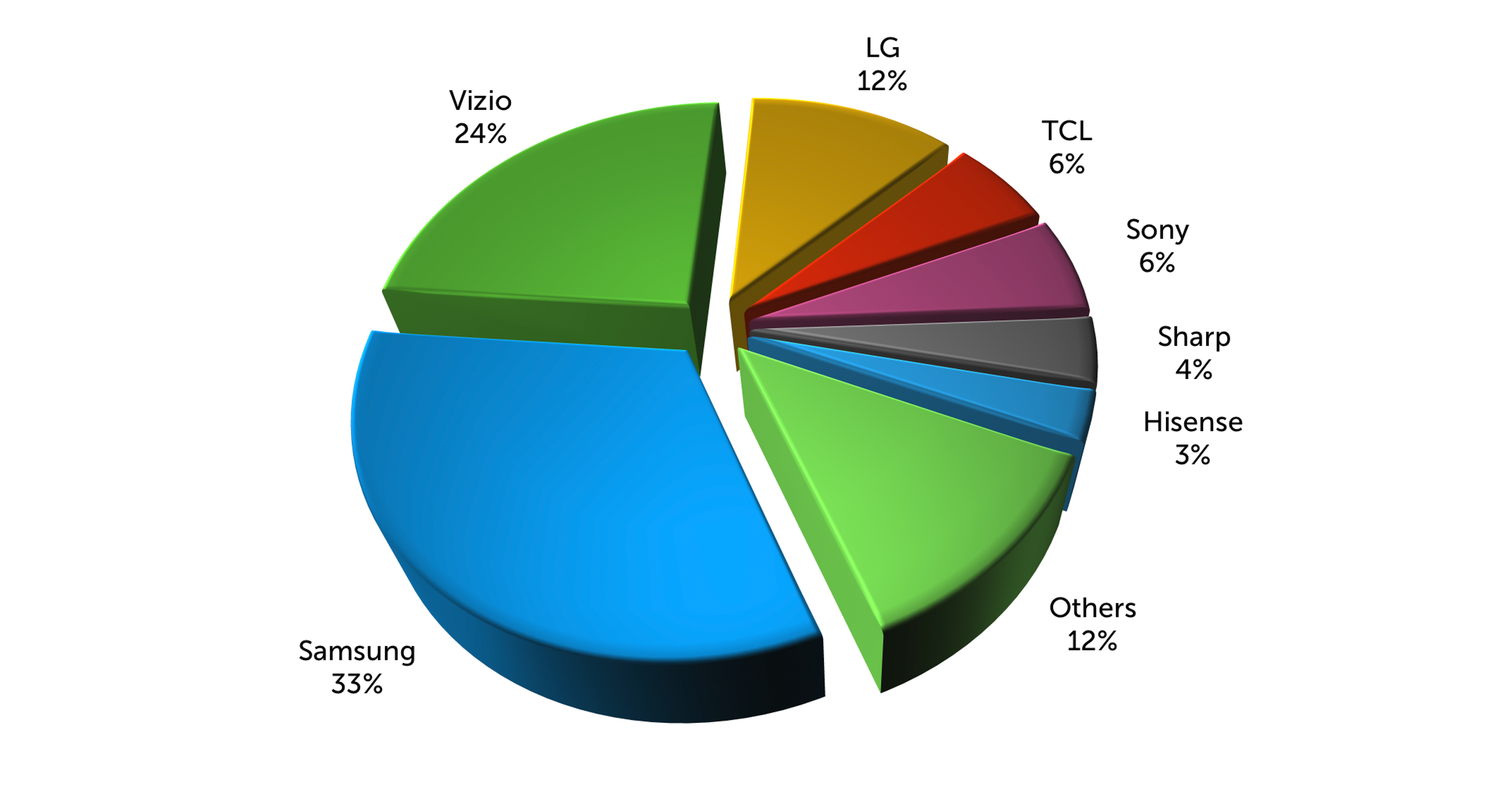 U.S. Smart TV Market Share per Wakefield Research. Image: Digitized House